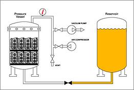 dry vacuum and pressure process