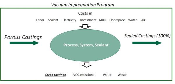 Vacuum Impregnation