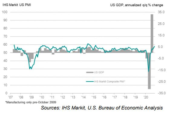 IHS_Markit_data