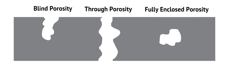 Porosity Types