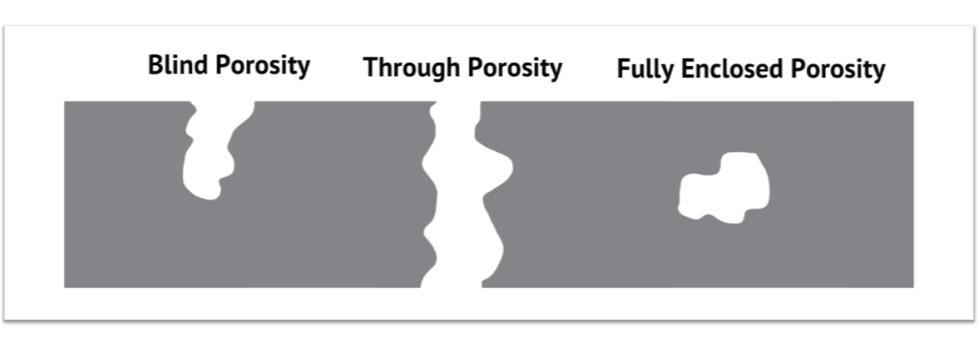 Porosity_types_vlog_rev2-1