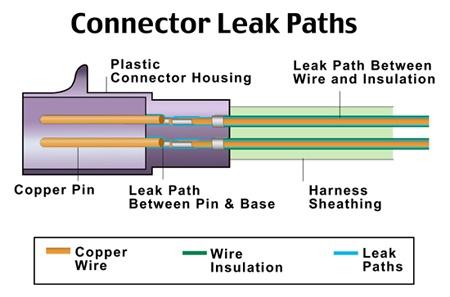 Connector Leak Paths.jpg