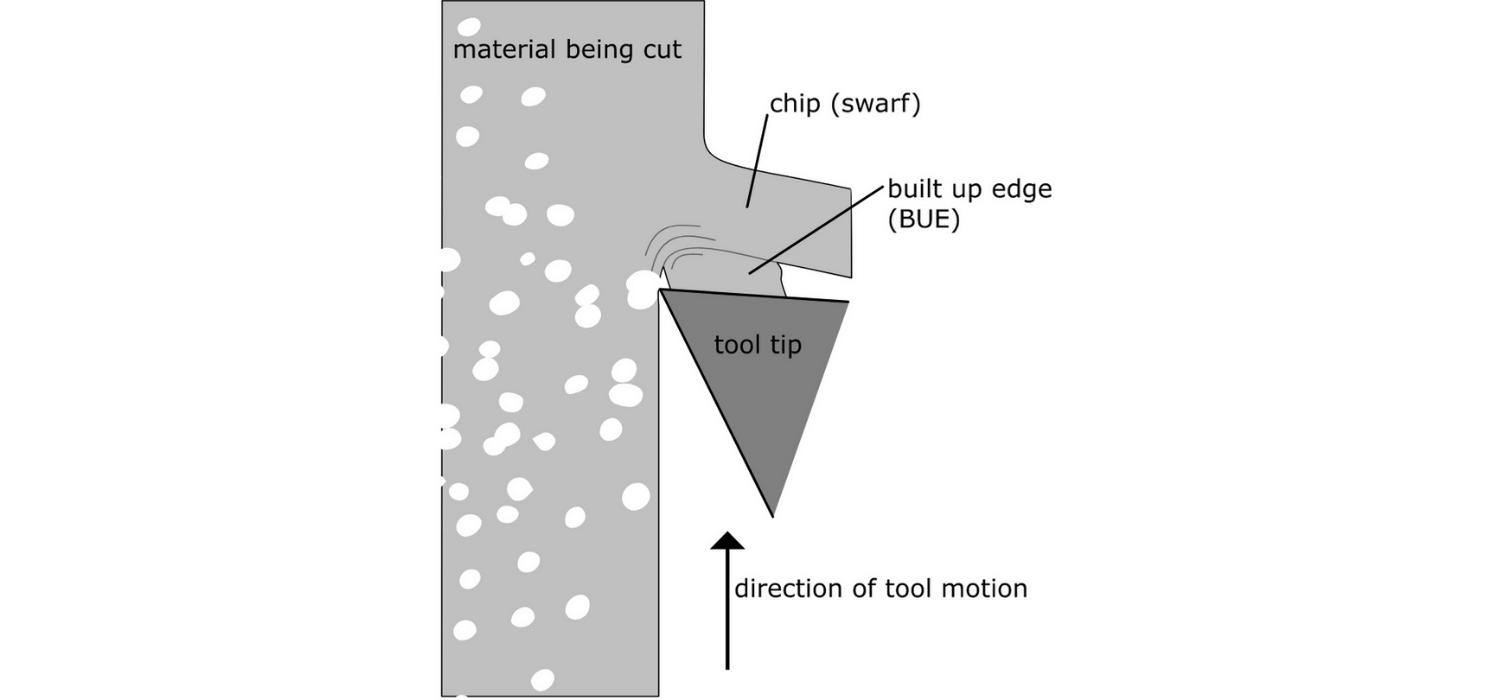 porosity_built_up_edge